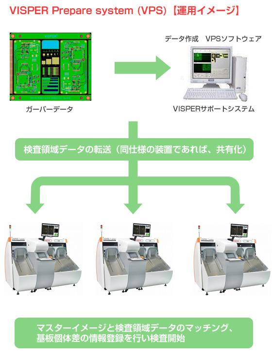 VISPER Prepare system (VPS)【運用イメージ】